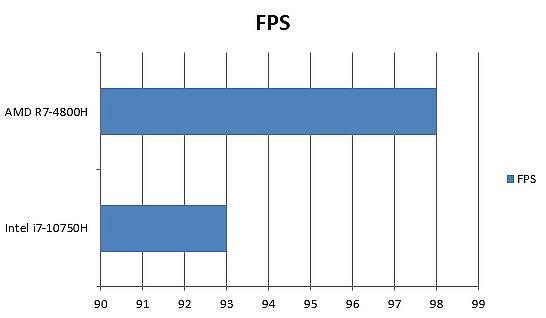 AMD 與 Intel 刺客任務2:無聲殺手(HITMAN 2 Silent Assassin)FPS 差異