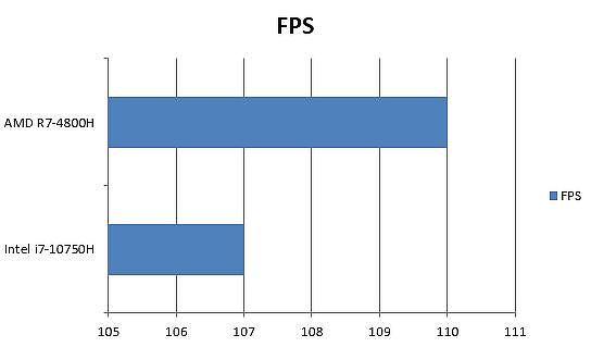 AMD 與 Intel 戰地風雲5(BattleField 5)FPS 差異