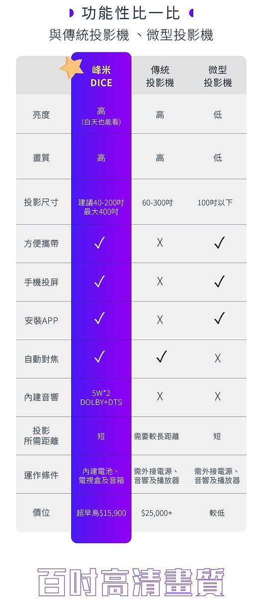 峰米Dice真無線智慧投影機和他牌功能比一比