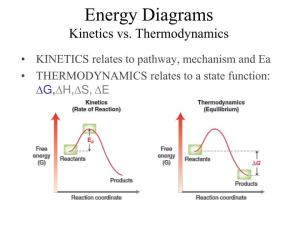 PPT  EnergyReaction Coordinate Diagrams Thermodynamics