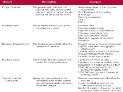 PPT - Systems Analysis and Design : Project Planning ...