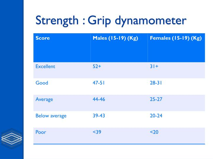 Dynamometer Grip Strength Norms Ratings