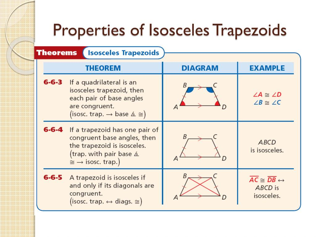 Properties Of A T Zoid