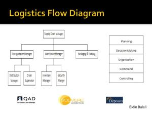 PPT  Logistics and Human Factor Engineering PowerPoint