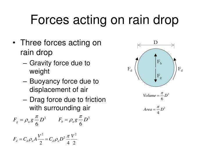 Raindrop Water Molecules