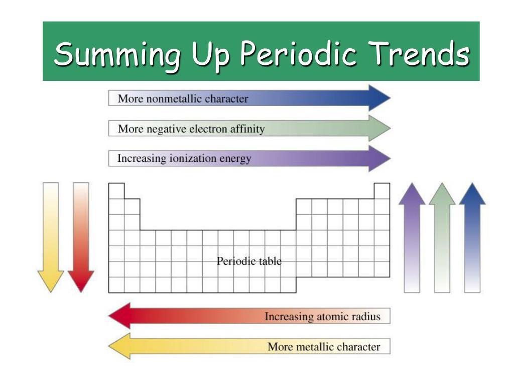 Periodic Table Atomic Radius Trend