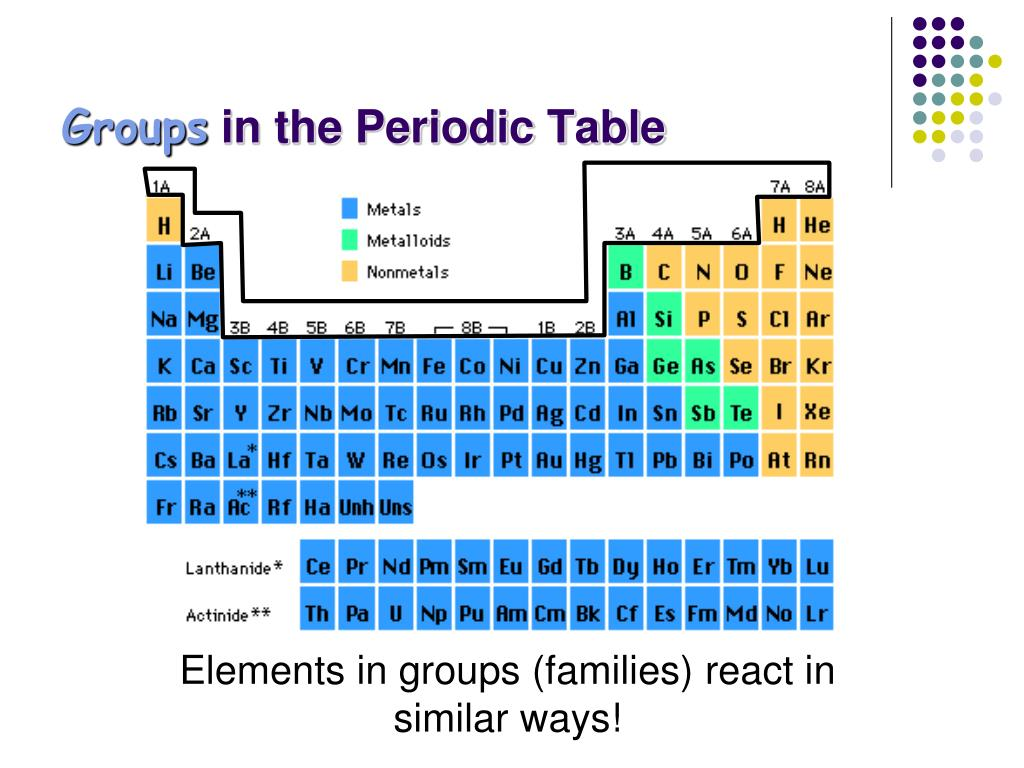 Periodic Table Families Ppt Notes