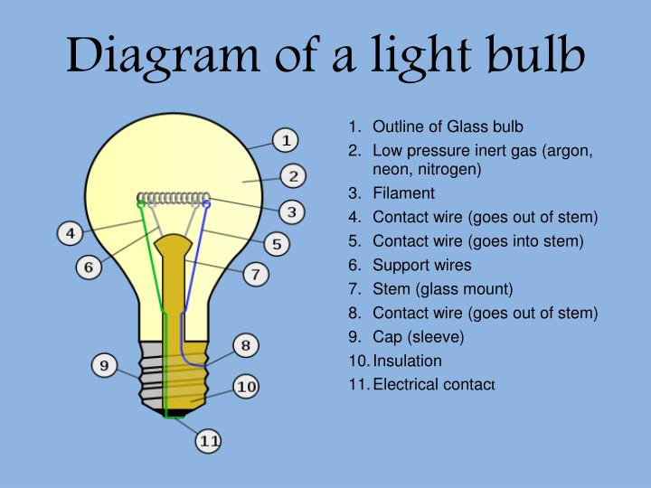 Thomas Edison Light Bulb Diagram