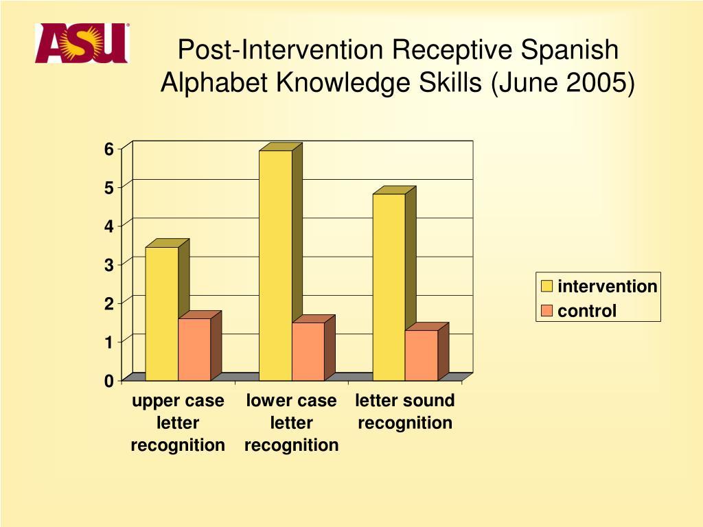 Spanish Alphabet Letter Sounds