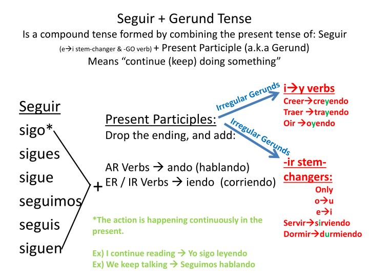 Spanish Past Tense Progressive