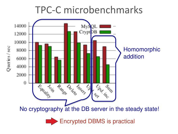 Database Security Dbms Ppt