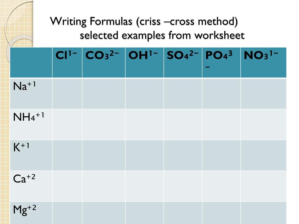 Writing Formulas Criss Cross Method Worksheet