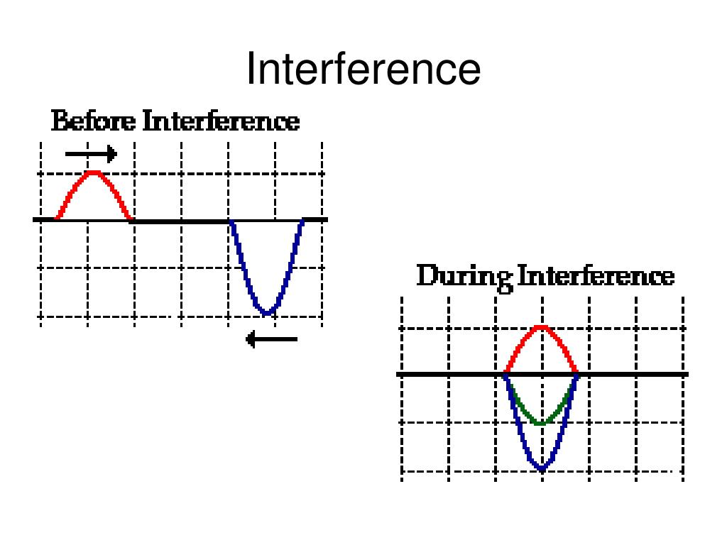 Wave Interference Worksheet Answers
