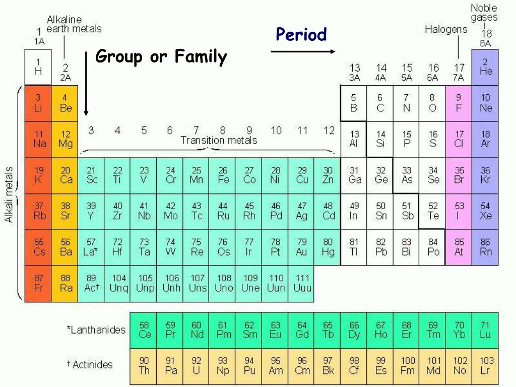 Periodic Table Groups And Families Ppt