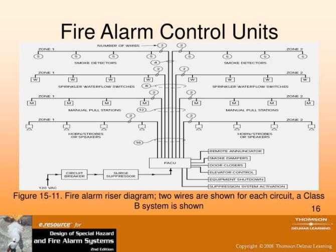fire alarm class a wiring diagram  03 honda pilot engine