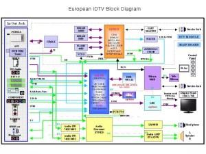 PPT  European iDTV Block Diagram PowerPoint Presentation