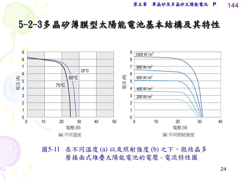 PPT - Chapter 5 單晶矽及多晶矽太陽能電池 PowerPoint Presentation - ID:4263224