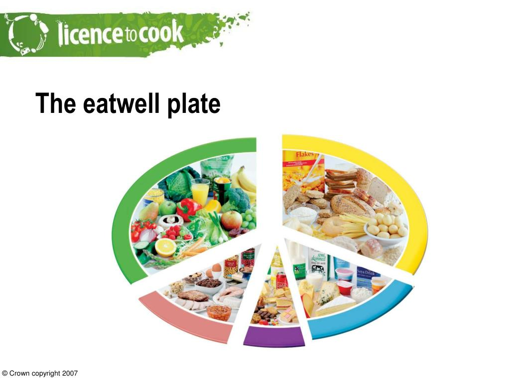Healthy Healthy Balancedt Plate