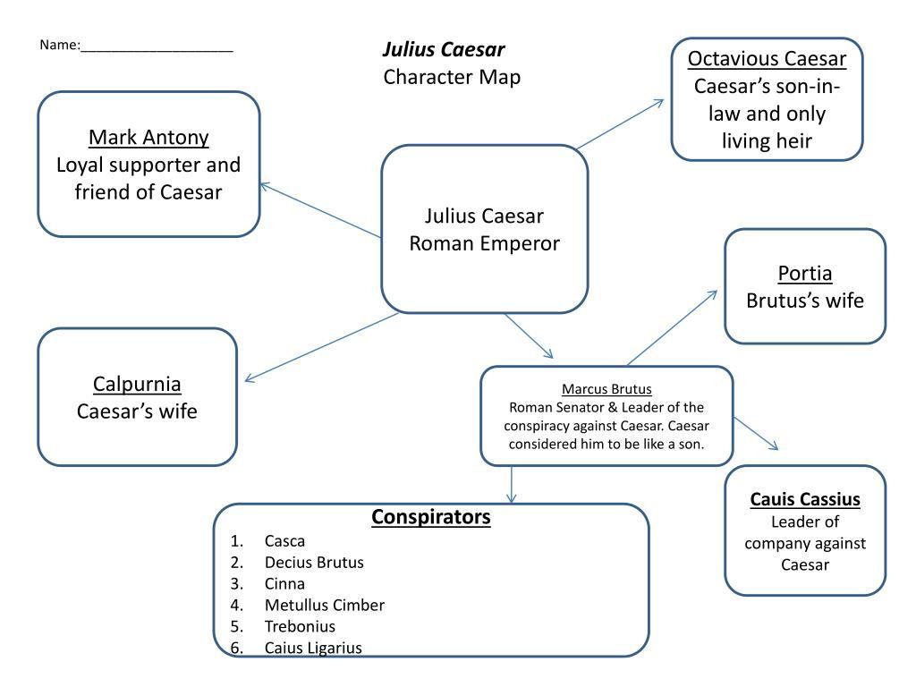 Julius Caesar Act 2 Character Map