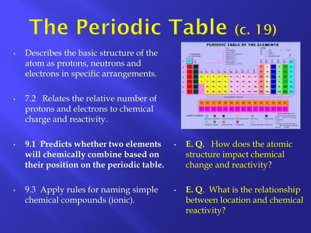 Periodic Table Of Elements List With Protons Neutrons And