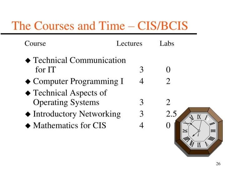 Curriculum of BCIS