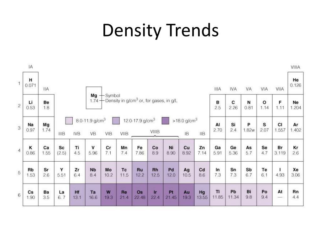 Periodic Table Density Of Metals