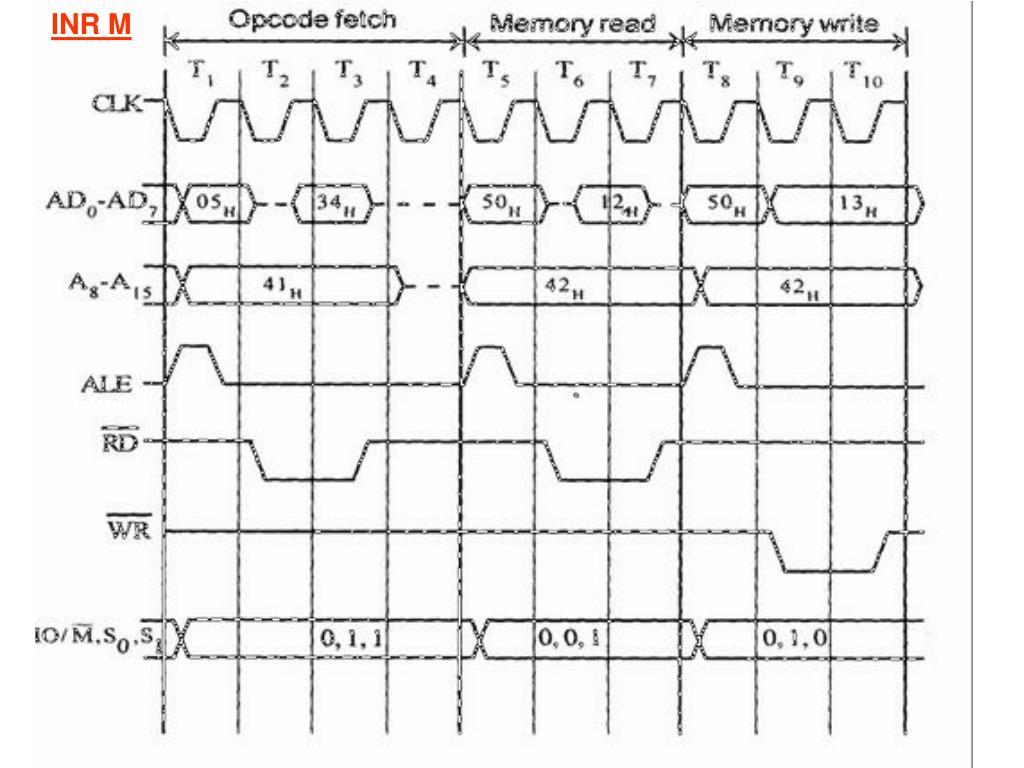 Block Diagram Of Microprocessor In Hindi