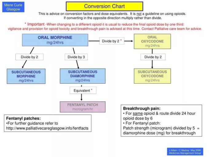 Opioid Conversion Table Australia Microfinanceindia