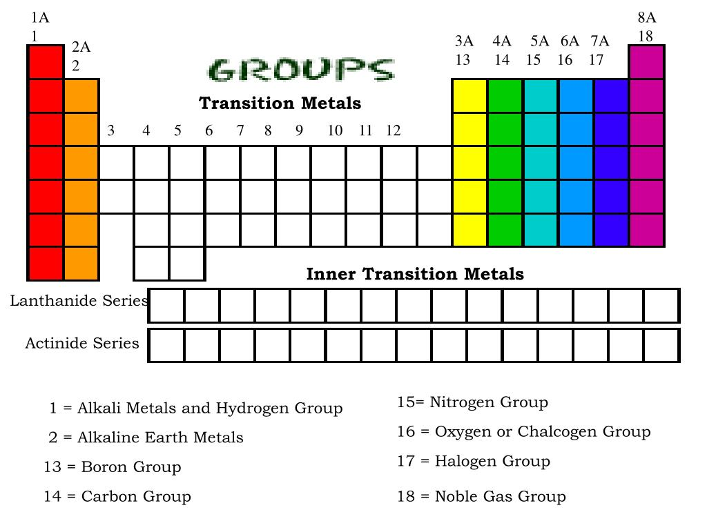 8th Grade Periodic Table Groups Labeled