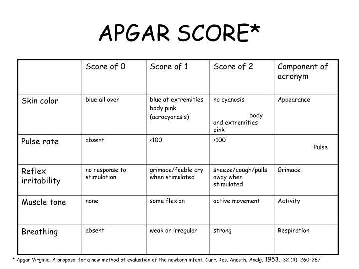 Apgar Score Chart Printable