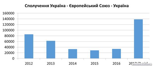 Скільки українців подорожують до Європи потягами: статистика