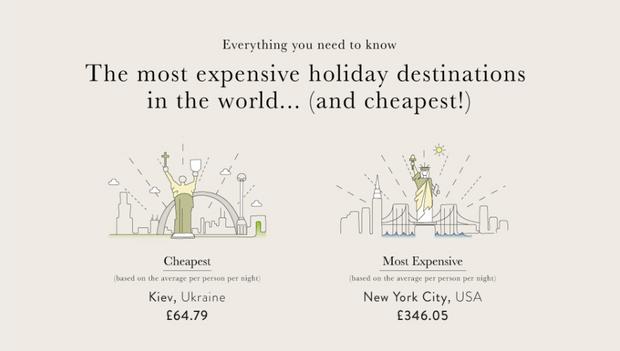 Київ – найдешевше місто для туризму