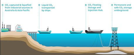 This image has an empty alt attribute; its file name is Australian-Offshore-CO2-Capture-and-Storage-Hun-Project.jpg