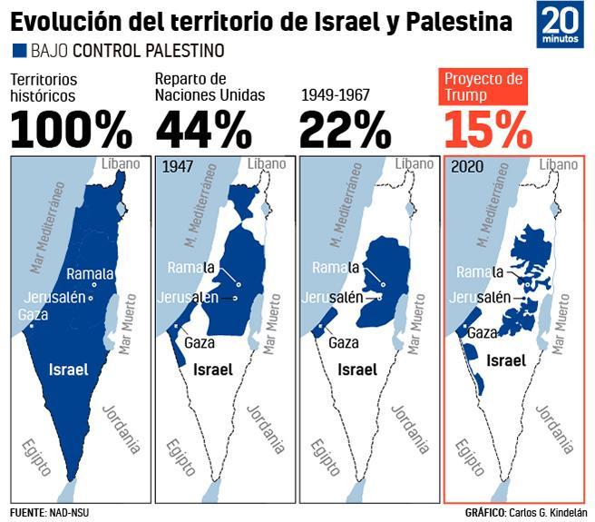 Evolución del territorio de Palestina e Israel