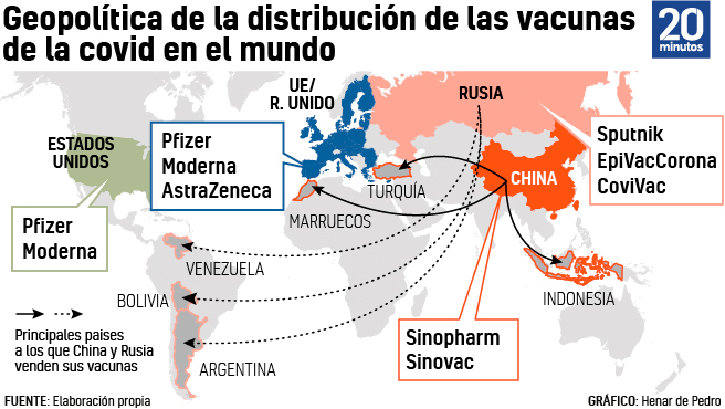 Gráfico sobre la distribución de las vacunas de la covid-19.
