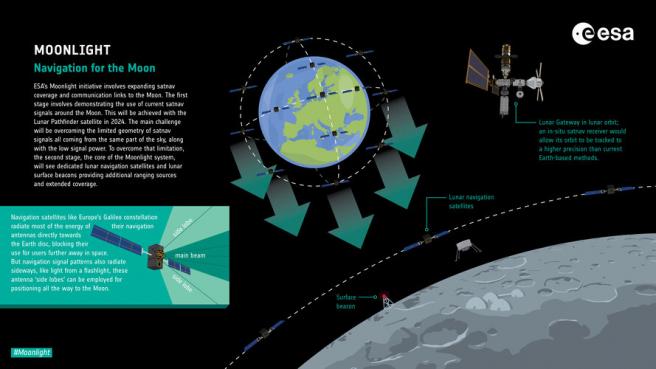 Infografía que explica los detalles de la iniciativa 'Moonlight'.