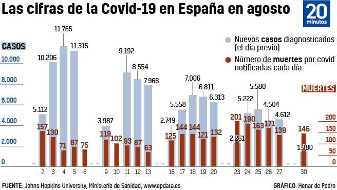 Datos de nuevos casos y mortalidad por covid-19 en agosto de 2021 en España.