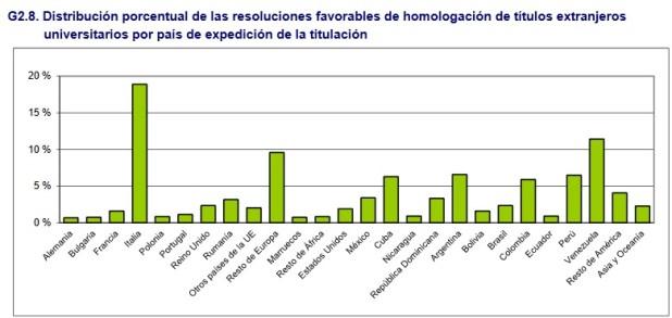 Distribución porcentual de las resoluciones favorable de homologación de títulos extranjeros universitarios por país de expedición de la titulación.