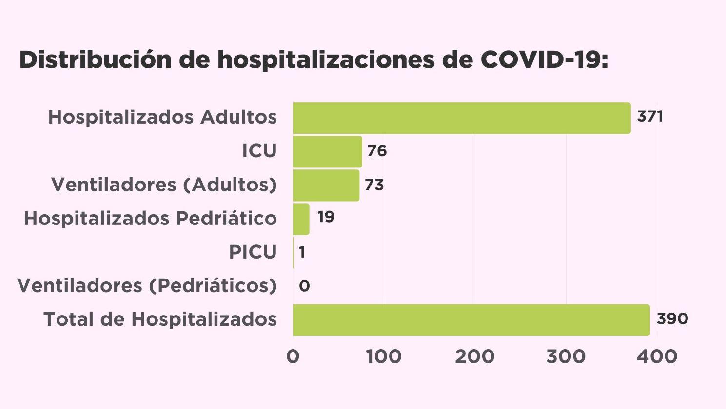 hospitalizados332