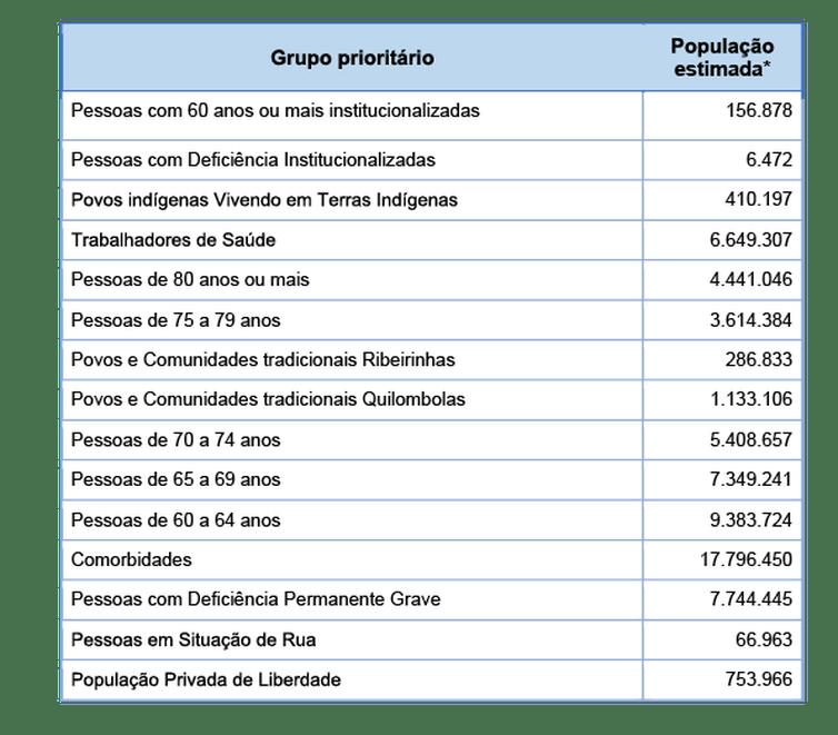 Quadro 2. Estimativa populacional para a Campanha Nacional de Vacinação contra a covid-19 - 2021.