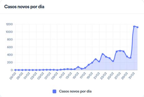 screenshot_2020-04-01_coronavirus_brasil1