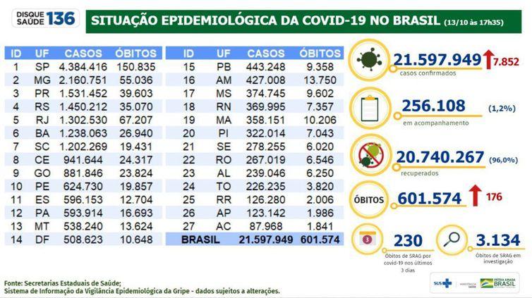 Boletim epidemiológico do Ministério da Saúde mostra a evolução dos números da pandemia no Brasil.