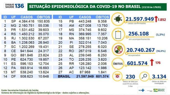O boletim epidemiológico do Ministério da Saúde mostra a evolução dos números da pandemia no Brasil.