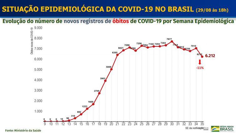 Evolução do número de novos óbitos por covid-19