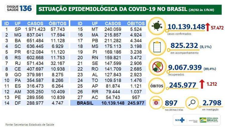 Boletim do Ministério da Saúde atualiza dados da pandemia de covid-19.