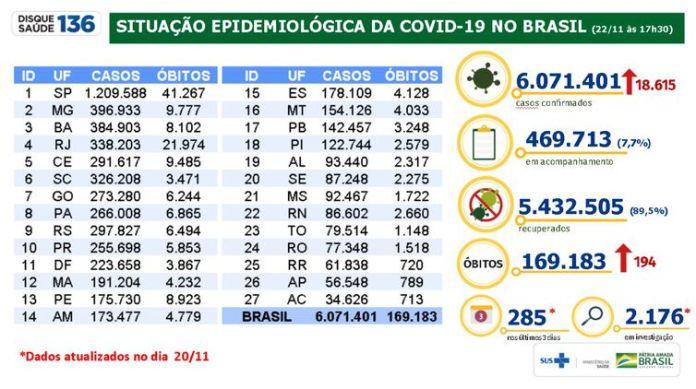 22/11/2020 Atualização covid-19, Ministério da Saúde