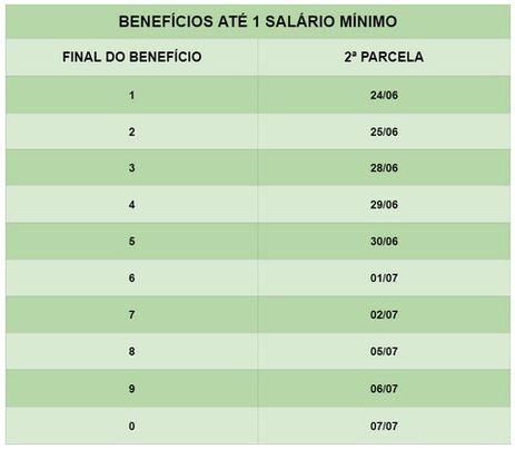 Calendário de pagamento do 13º salário para beneficiários que recebem até um salário mínimo