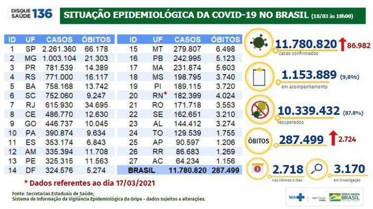 Boletim epidemiológico 18.03.2021