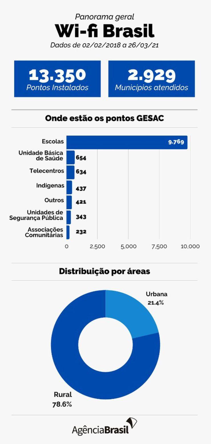 Panorama geral do Wi-fi Brasil.