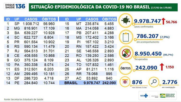 Situação epidemiológica da covid-19 no Brasil.